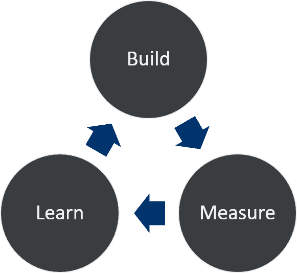 Build > Measure > Learn cycle